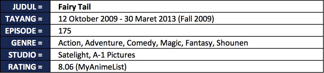Jadwal Tayang anime terbaik fairy tail tabel 6