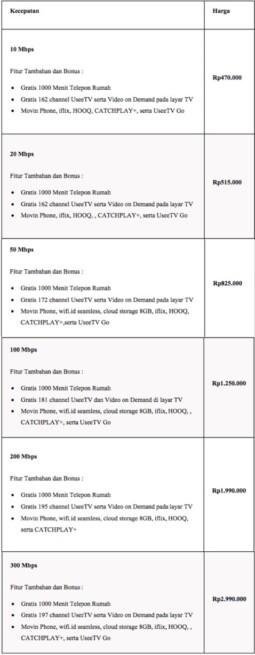Daftar Paket IndiHome Bank Himbara