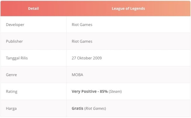 Tabel game dota android alternatif League of Legends