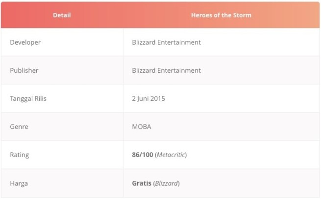 Tabel game dota di android alternatif Heroes of the Storm