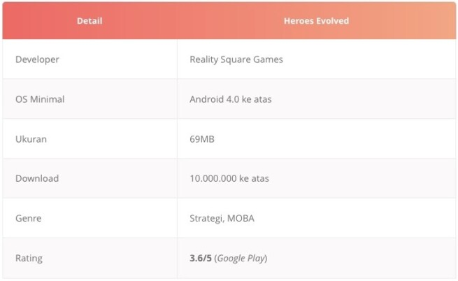 Tabel game moba android Heroes Evolved