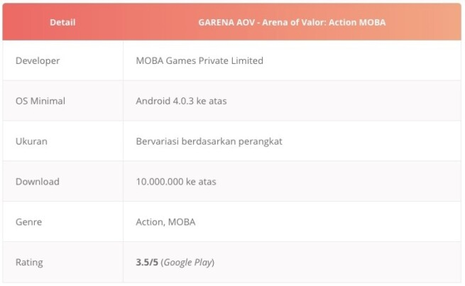 Tabel game moba android garena aov