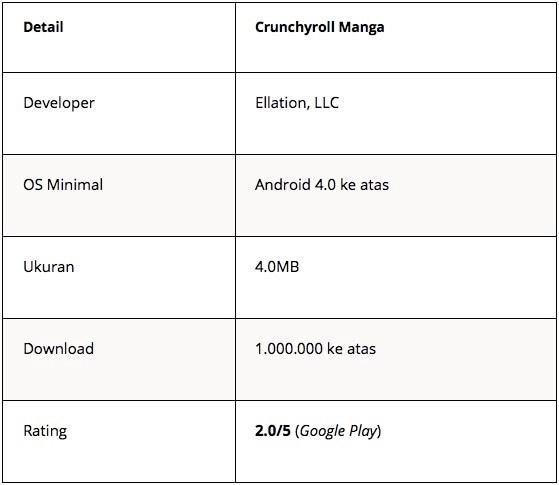aplikasi baca komik - crunchyroll manga - Tabel 5