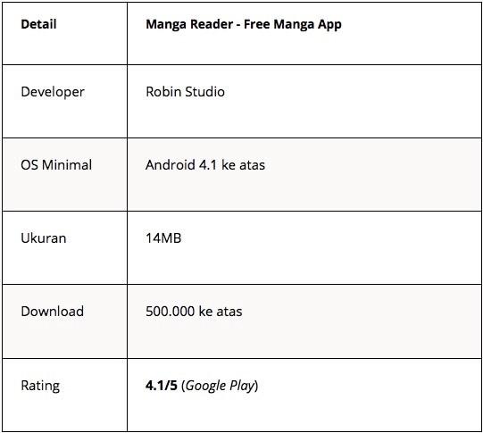 aplikasi baca komik - mangareader - Tabel 4