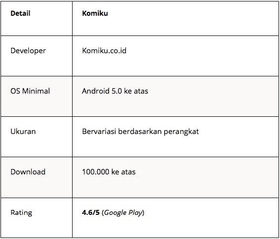 aplikasi baca manga berbahasa indonesia - komiku - Tabel 3