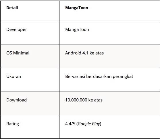 aplikasi baca manga berbahasa indonesia - mangatoon - Tabel 2