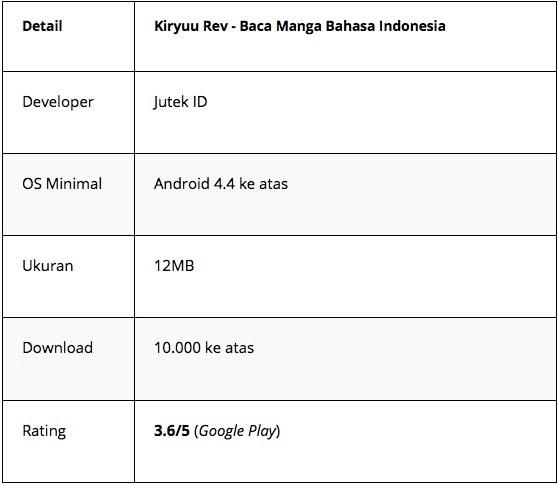 aplikasi baca manga indonesia - kiryuu - Tabel 7