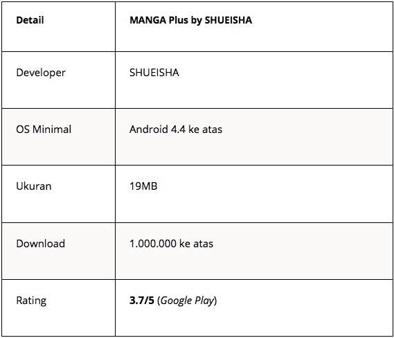 aplikasi baca manga - mangaplus - Tabel 9