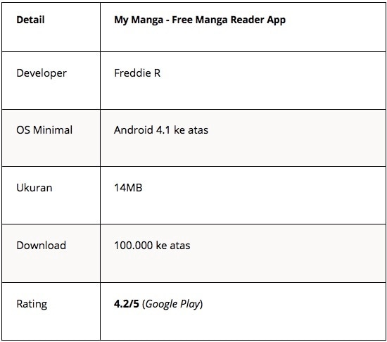 aplikasi baca manga - my manga - Tabel 10